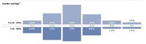 FB statistika MyFilmo sajt marketing